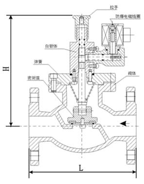 燃气紧急切断阀[价格][标准][厂家]
