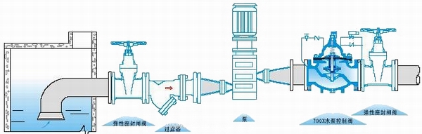 【700X多功能水泵控制阀】是【水力控制阀】系列【水泵控制阀】类目下的产品。上海能恩阀门有限公司为700X多功能水泵控制阀专业生产厂家,为您提供阀门一站式解决方案。我们拥有先进的生产设备和优秀的技术工程师,有能力按照各国标准以及各种行业标准生产制造优质阀门以及承接各种非标订制阀门!我们的阀门产品已广泛应用于:化工、石化、石油、造纸、采矿、电力、液化气、食品、制药、给排水、市政、机械设备配套、电子工业,城建等领域。