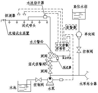 (2),延迟器:延迟水力警铃动作时间,减少因水压波动而造成的误报警.