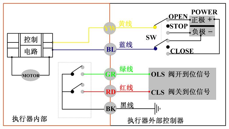 执行器动作为回转型(正反转动作).